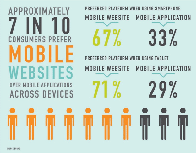 consumers prefer mobile websites