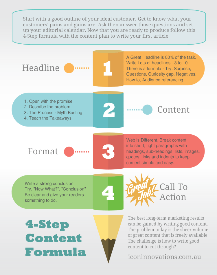 The 4-Step Content Formula